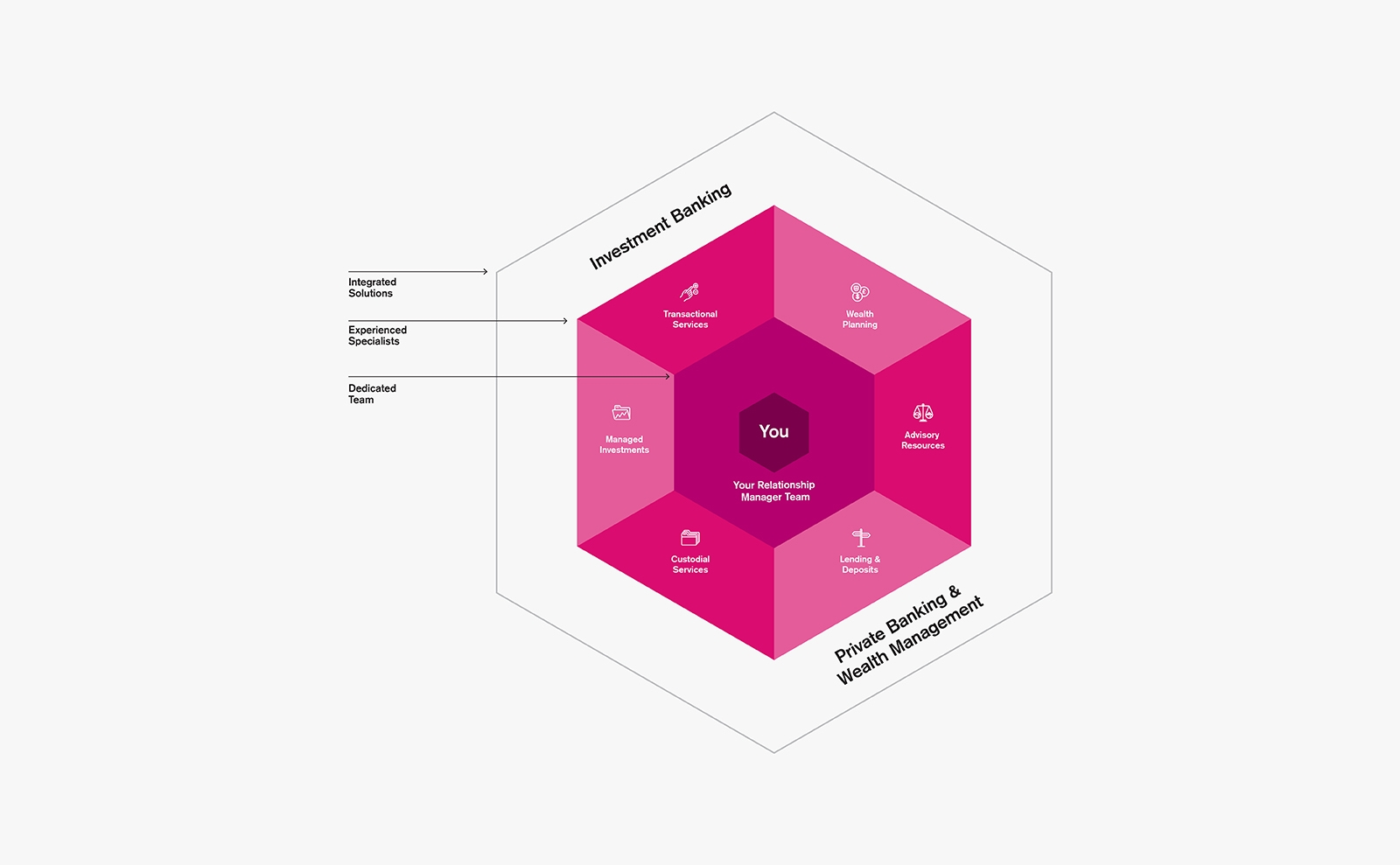 Process Chart for Credit Suisse Infographic pink