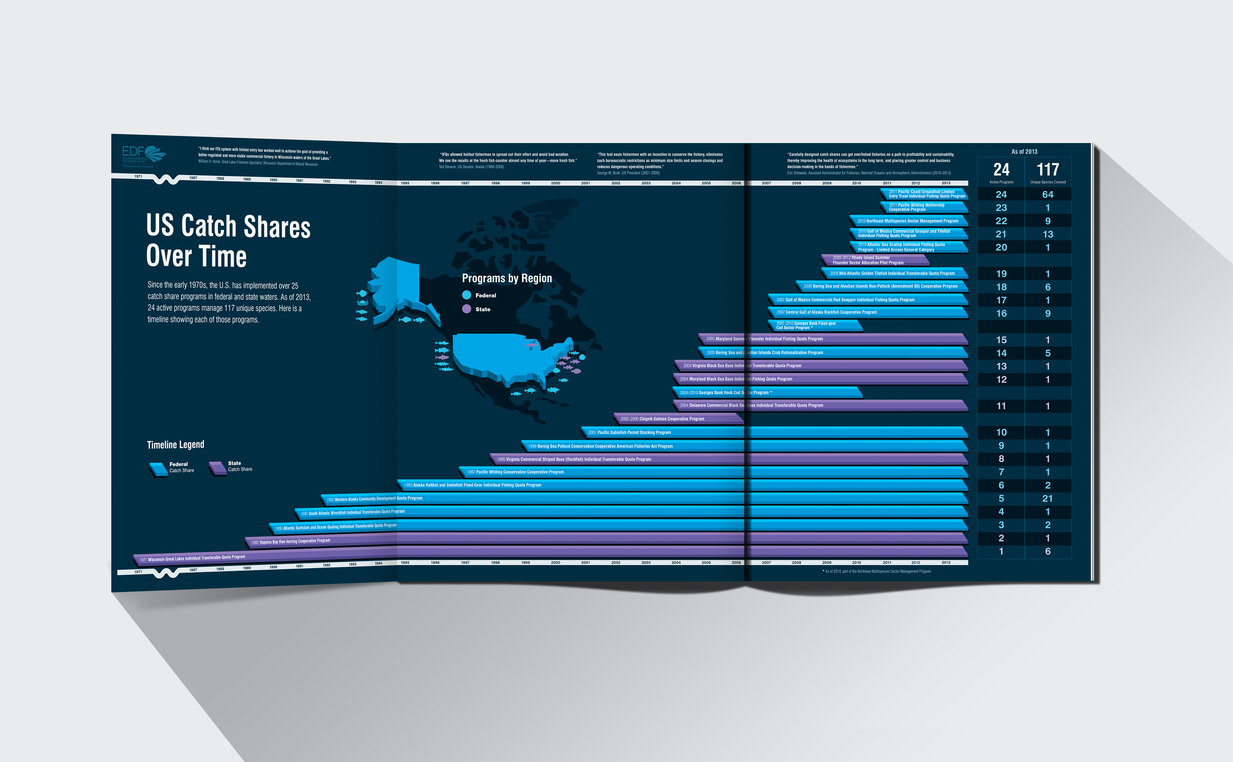 Environmental Defence Fund US Catch Shares over time Infographic Design