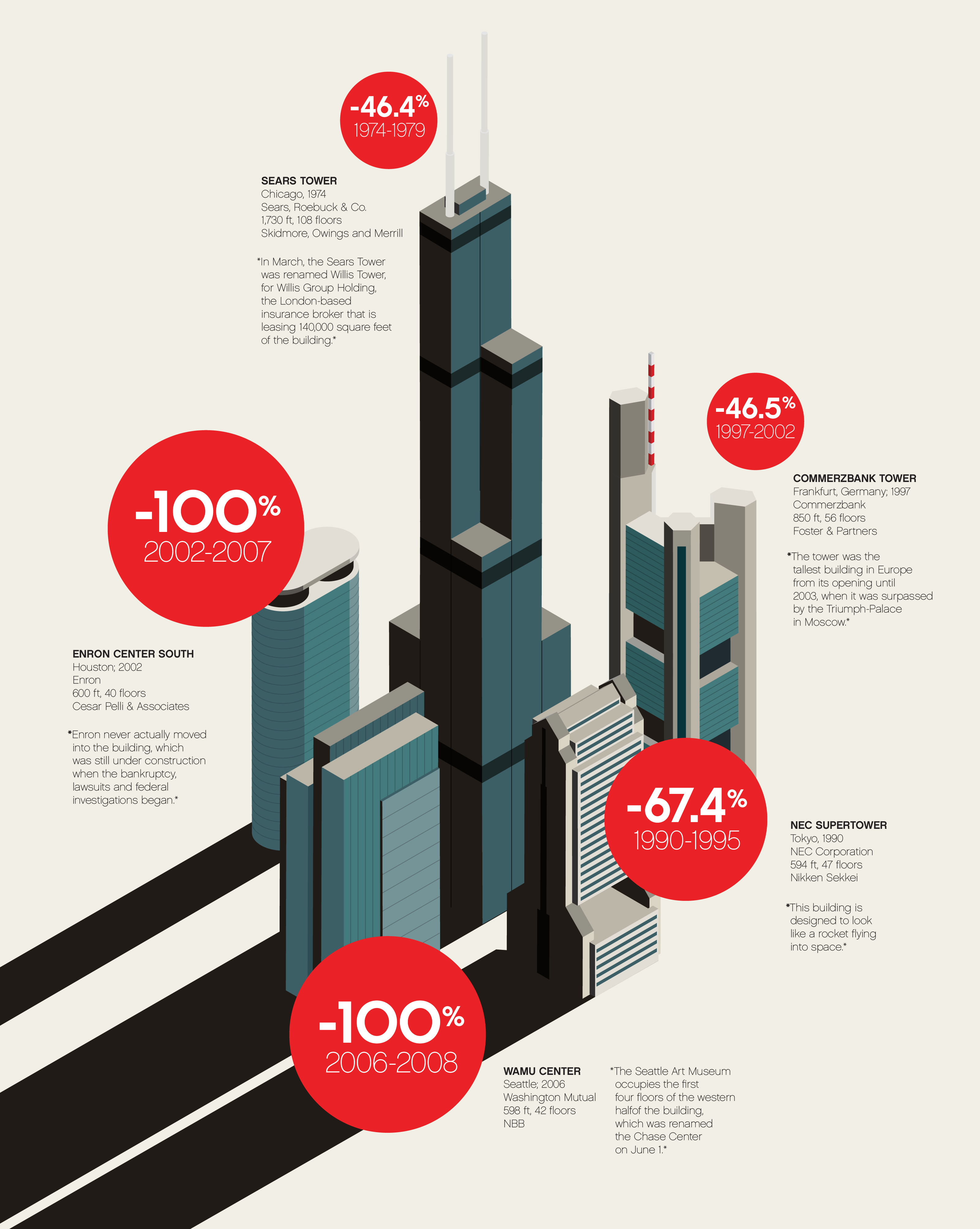 Fast Company illustration showing skyscrapers like Sears Towers Commerzbank Enron Center Wamu Center and NEC Supertower