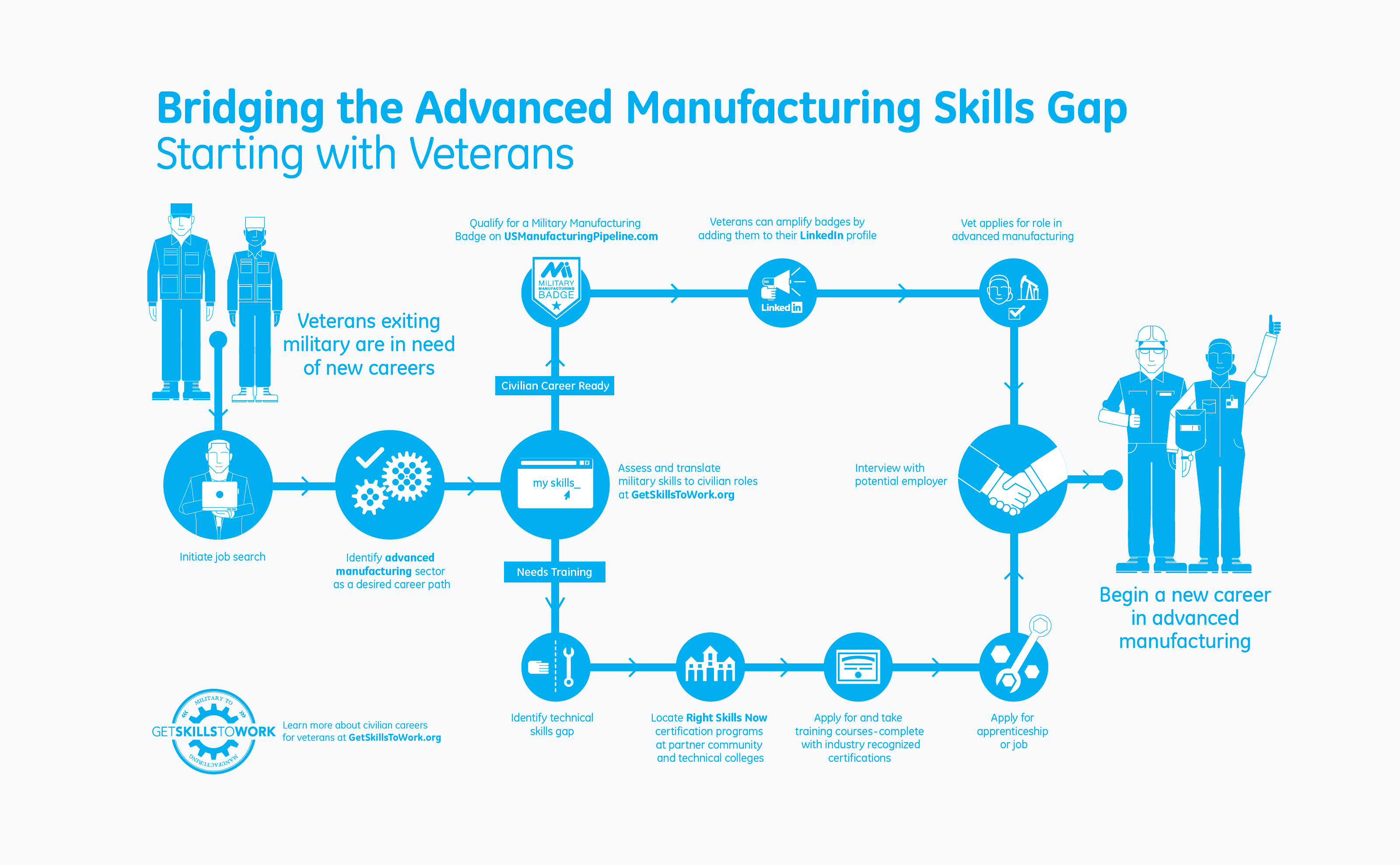 General Electric GE Skills to Work Chart