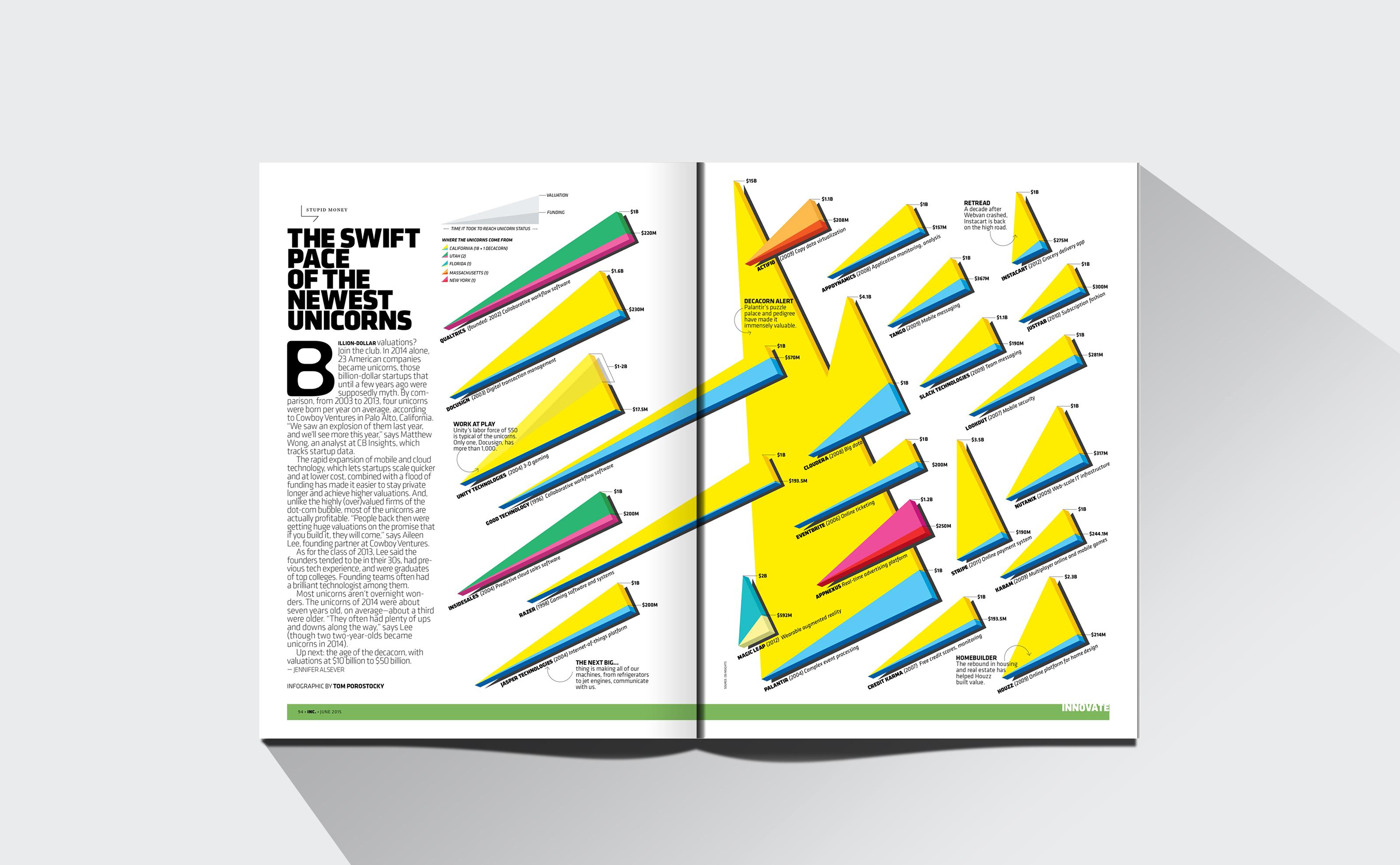 INC magazine unicorns data visualization the swift pace of the newest unicorns