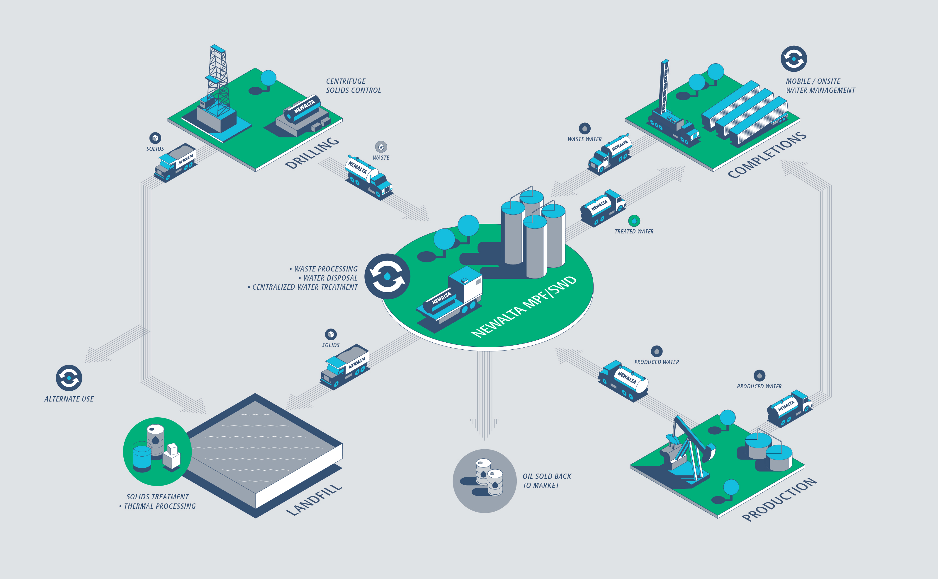 Newalta Infographics showing waste and landfill process