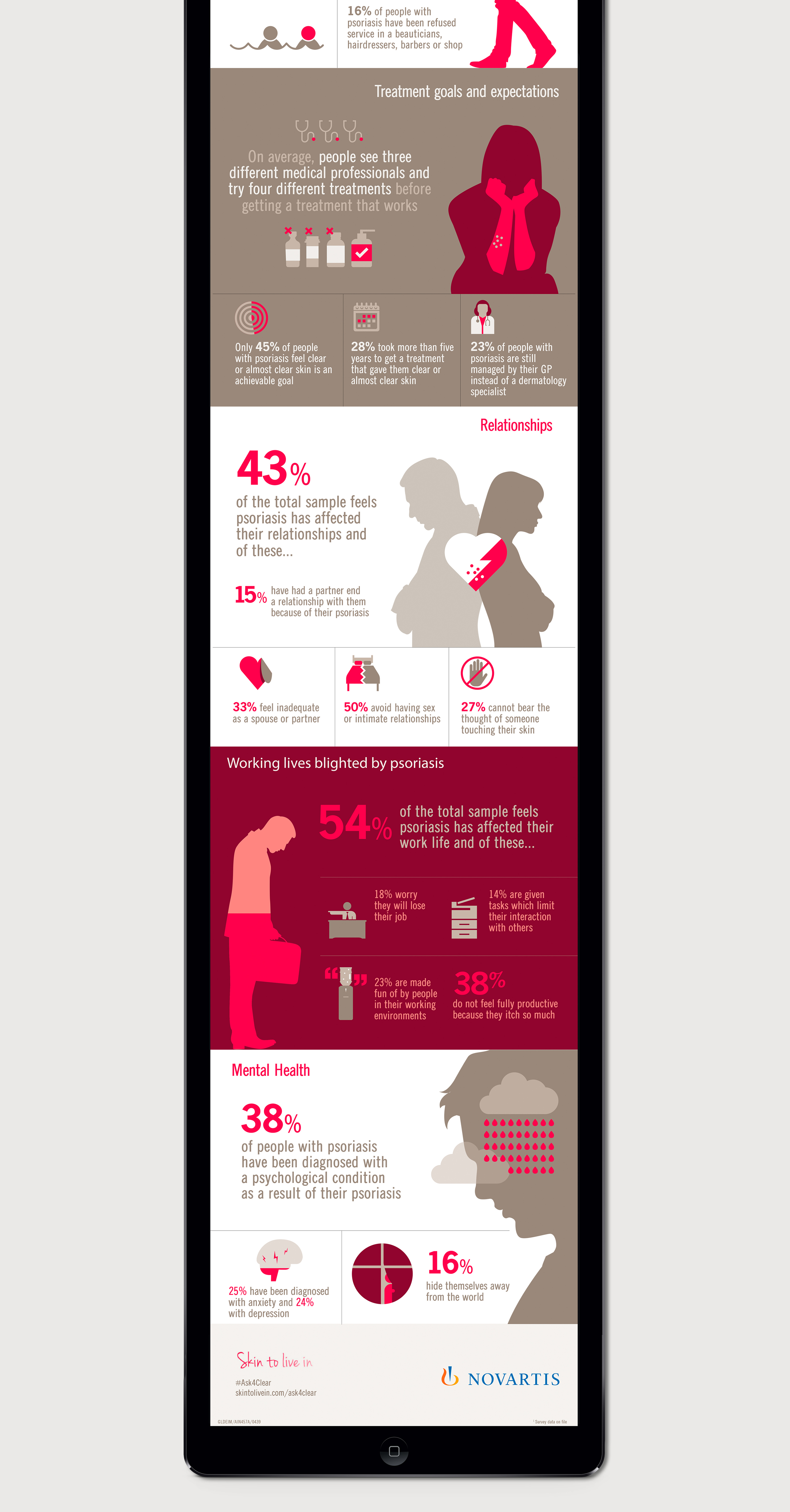 Novartis Clear About Psoriasis Infographic and Illustration design website