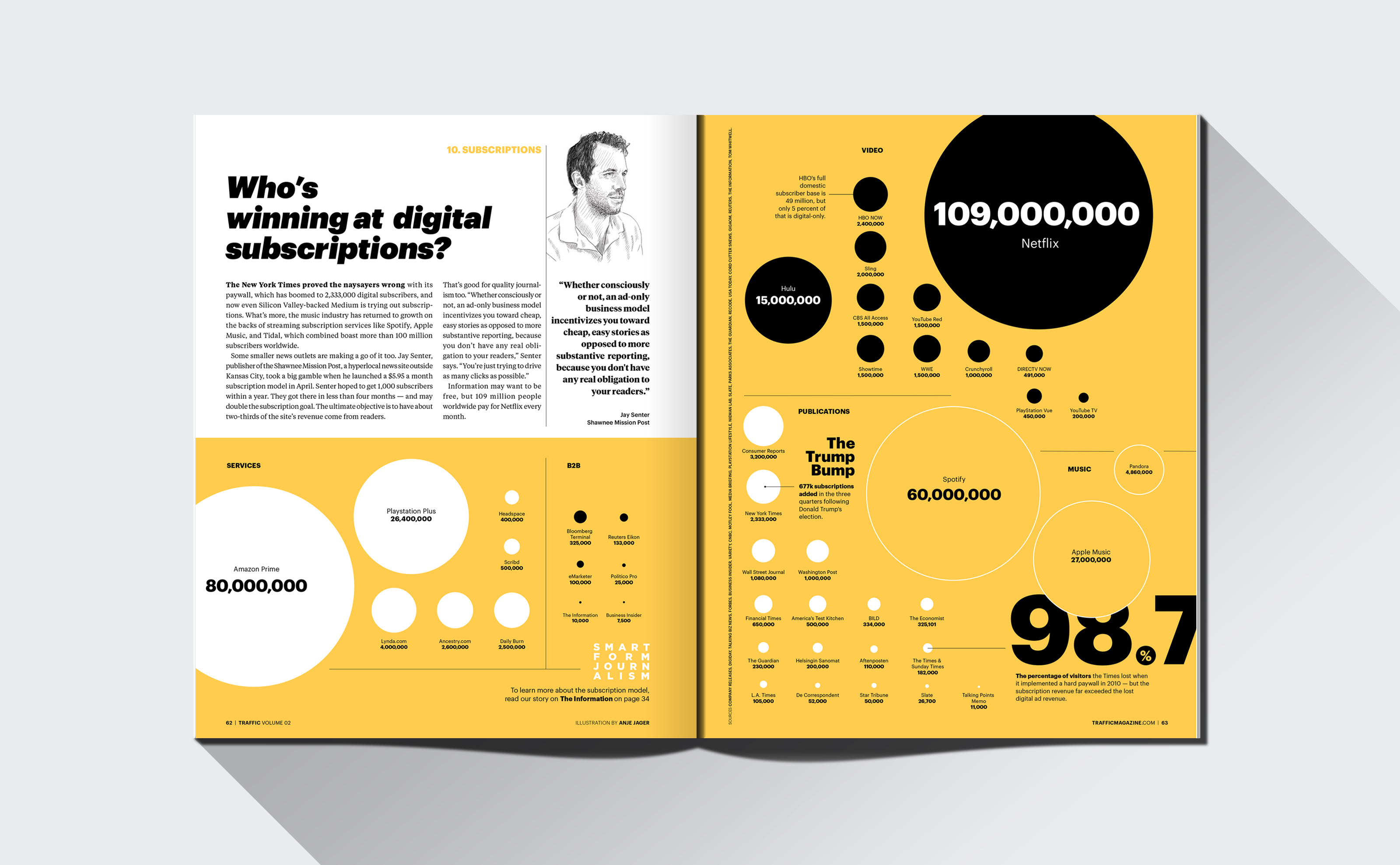 Traffic magazine layout design information design data visualization of digital subscriptions