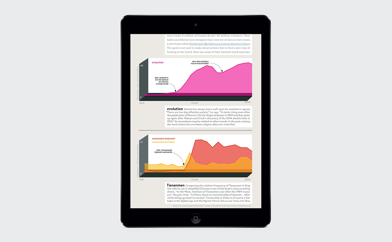 Wired digital infographics