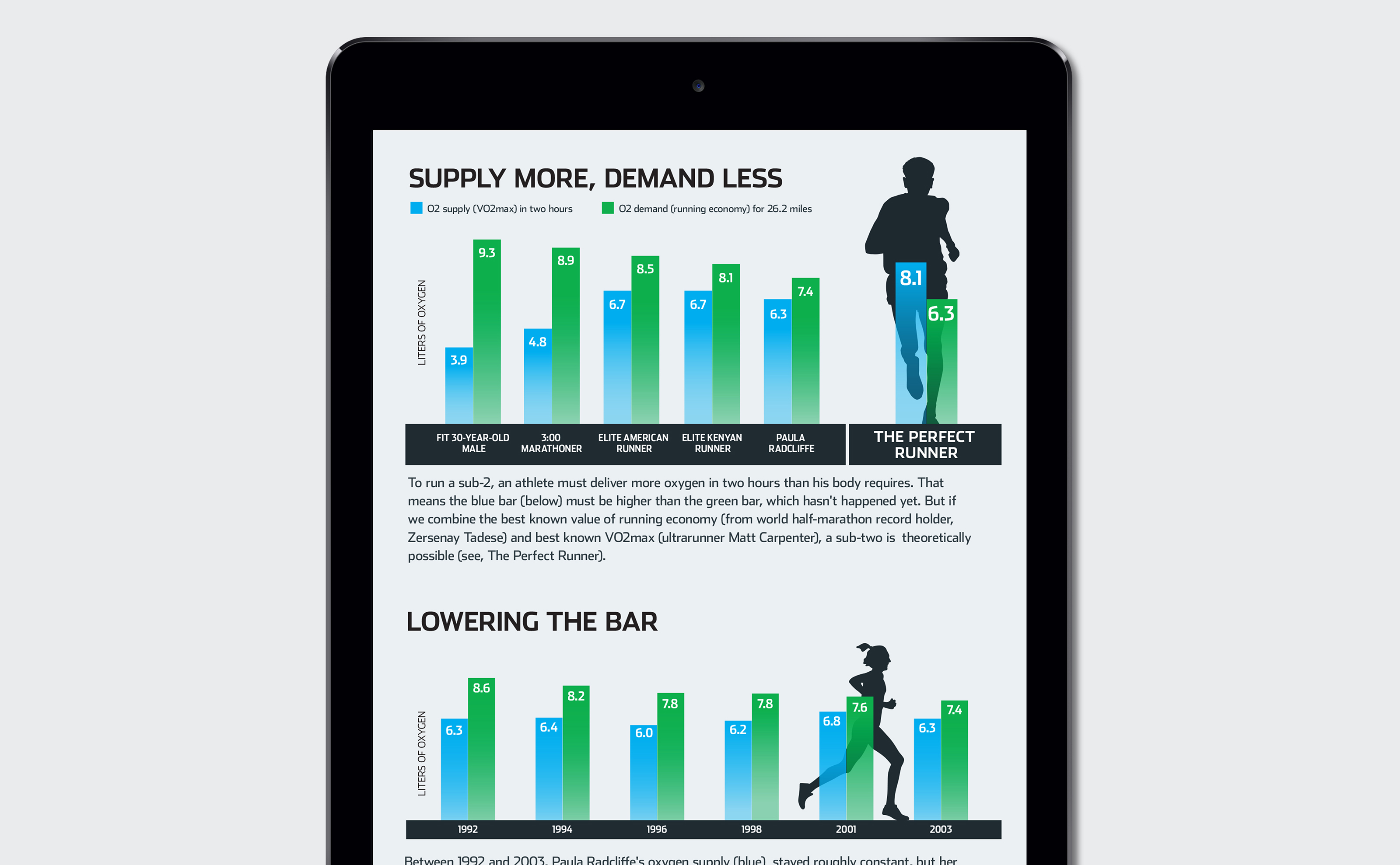 Runners World supply more demand less bar chart infographic