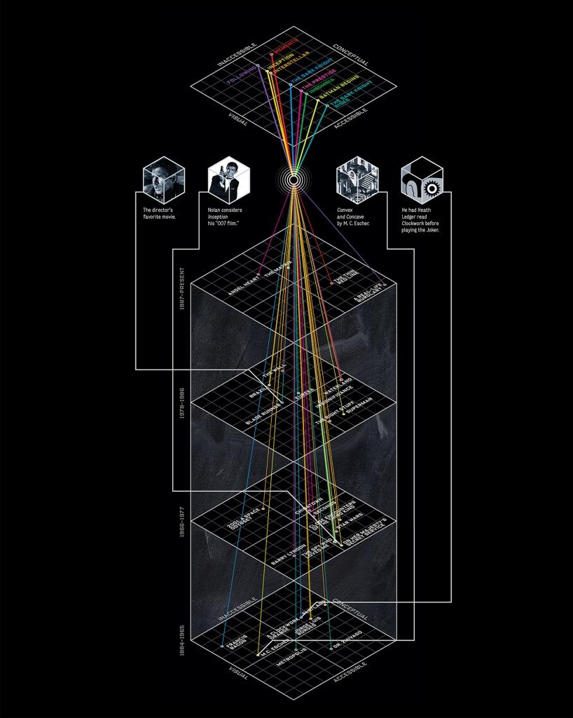 Chris Nolan Infographic
