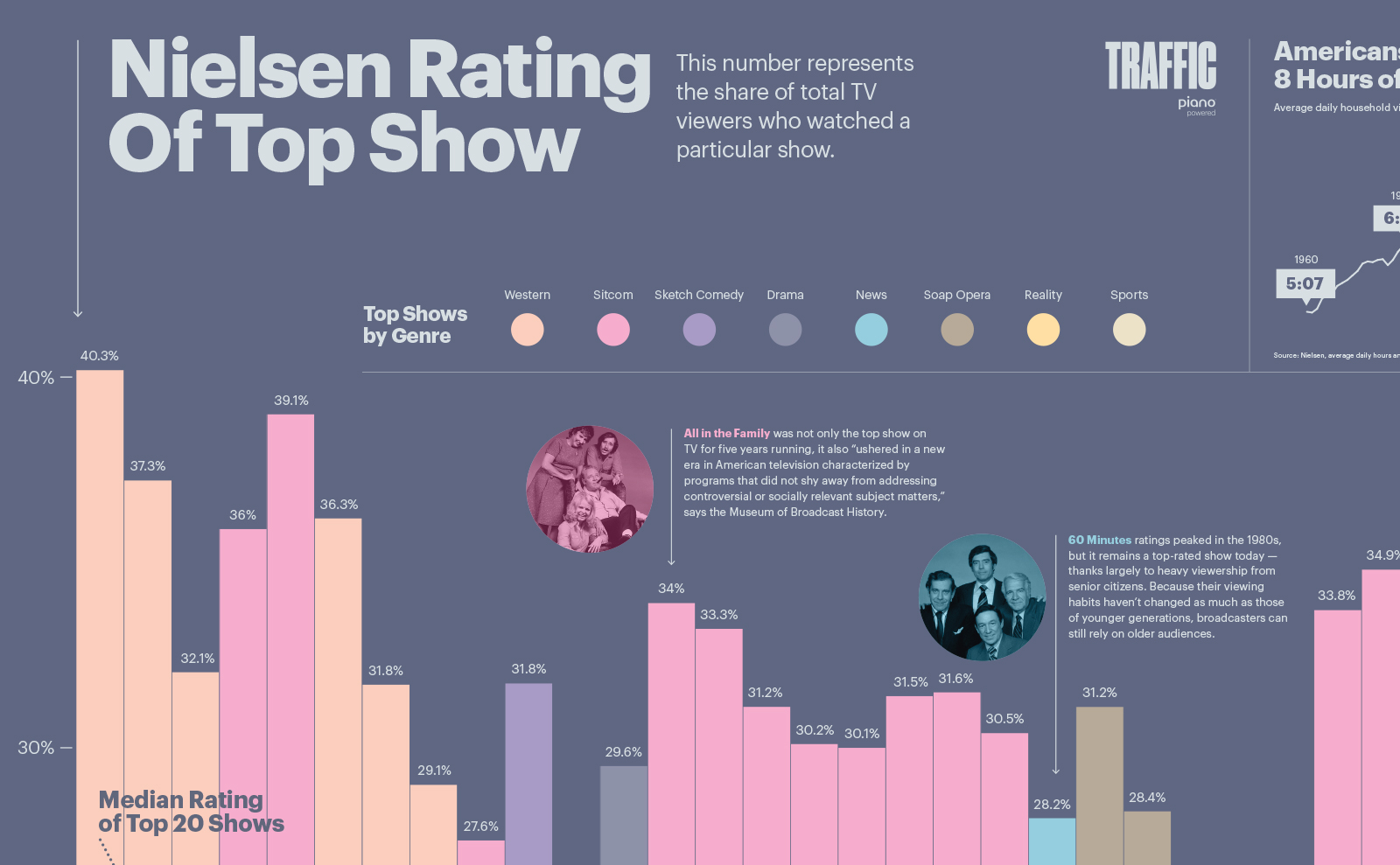 Nielsen Rating of Top Shows Traffic magazine poster detail
