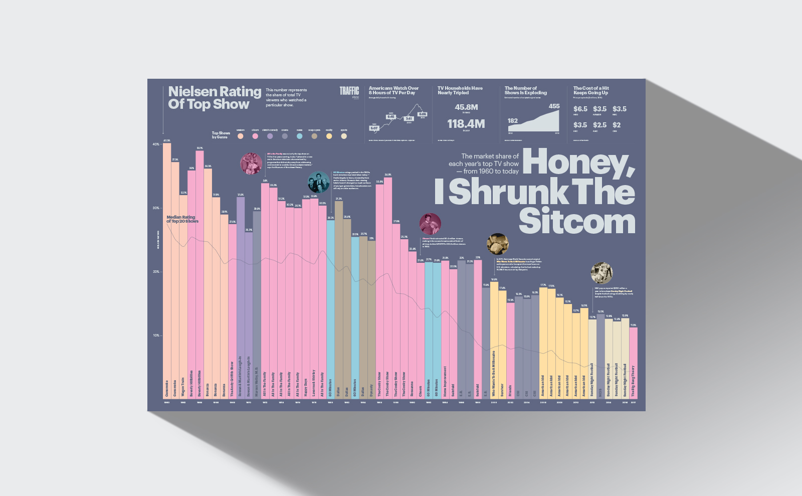 Honey I shrunk the sitcom Nielsen Rating of Top Shows Traffic magazine poster detail