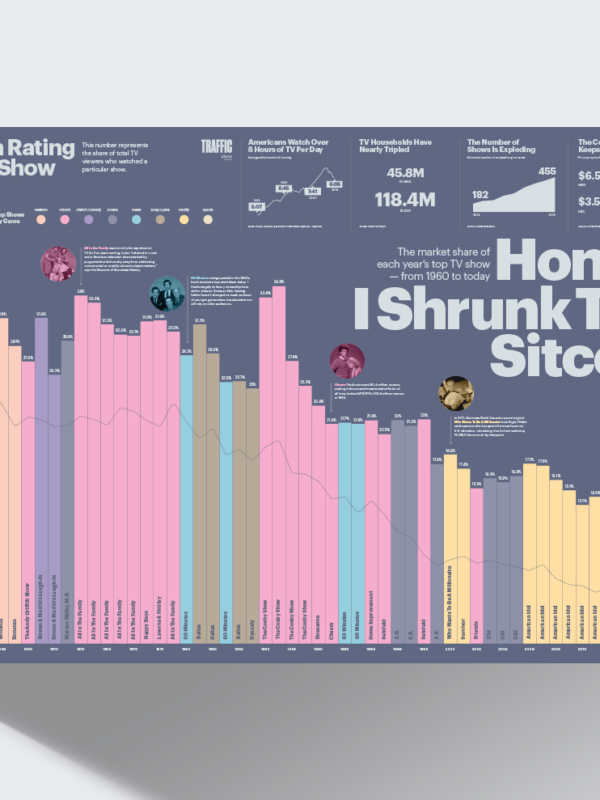 The top tv shows, and their market share, from 1960 to today.