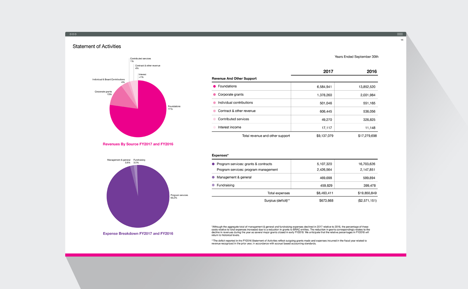 BRAC annual report spread with financial information